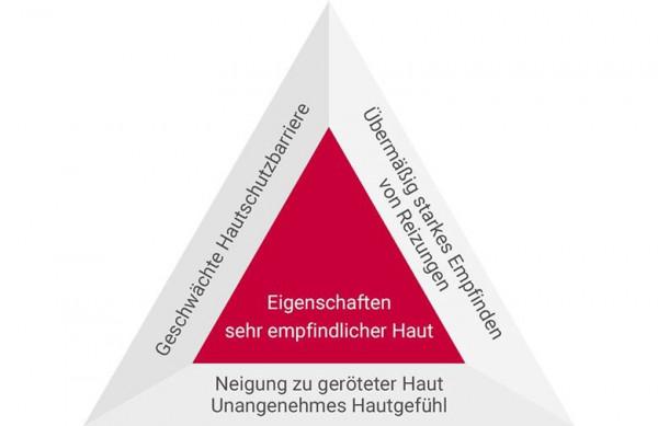 Eigenschaften EUCERIN Anti-Rötungen beruhigende Pflege