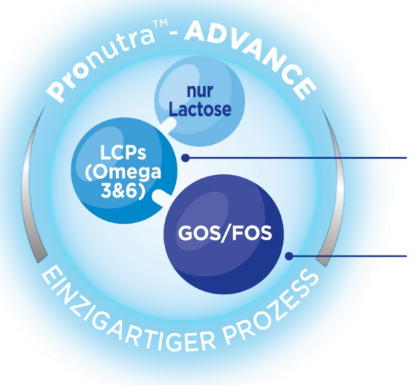 Aptamil Pronutra Advance LCPs Omega 3&6 Gos Fos nur Lactose